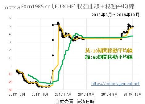 この画像には alt 属性が指定されておらず、ファイル名は レア通貨1_FXcn1985.cnEURCHF-収益移動-3.jpg です