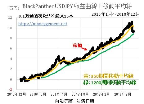 この画像には alt 属性が指定されておらず、ファイル名は BlackPanther-USDJPY-10位_181220図判断.jpg です