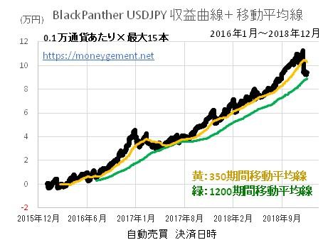この画像には alt 属性が指定されておらず、ファイル名は BlackPanther-USDJPY-10位_181220図.jpg です